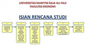 Flow Chart Isian Rencana Studi